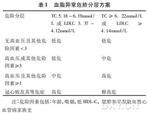 治疗高脂血症 高脂血症的诊断及治疗