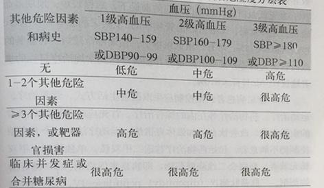 中国脑卒中一级预防指导规范