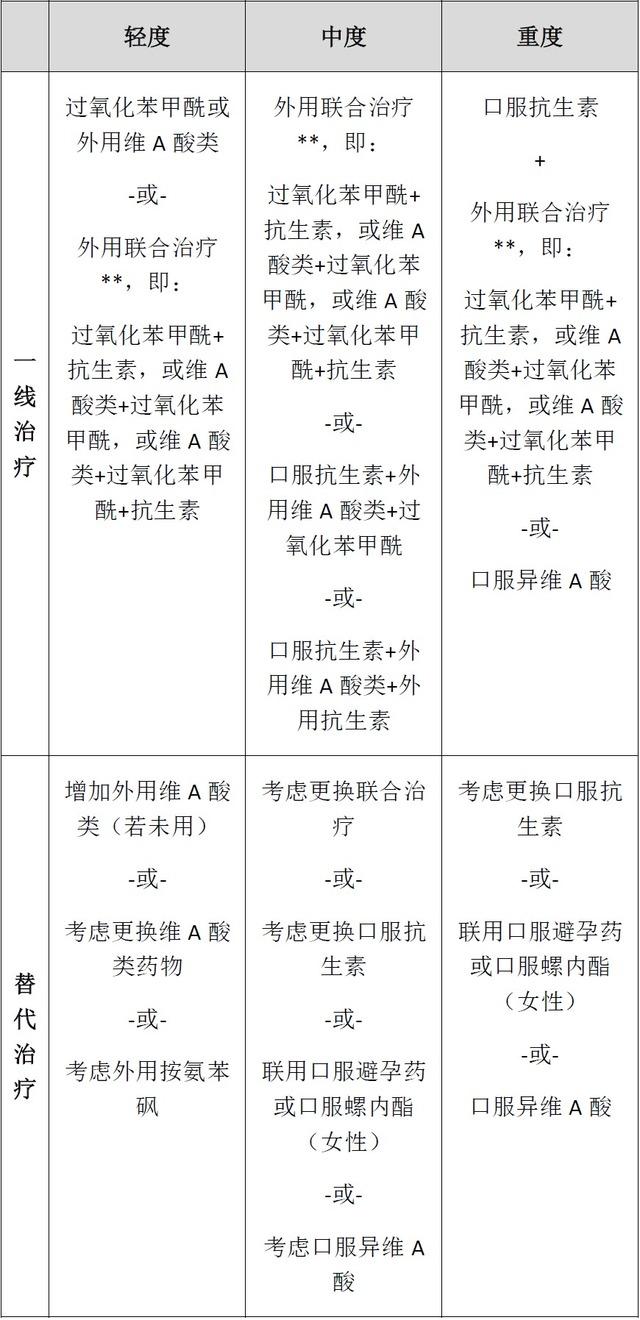 我国痤疮医治攻略 JAAD 2016:寻常痤疮医治攻略