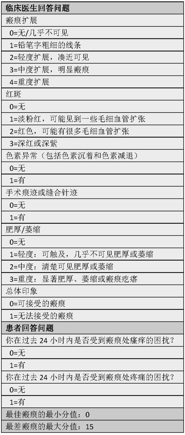 表 1 瘢痕美容评估与评级量表_看图王.png